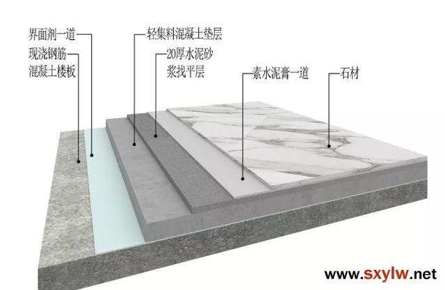 铺设石材的施工工艺流程及构造图例